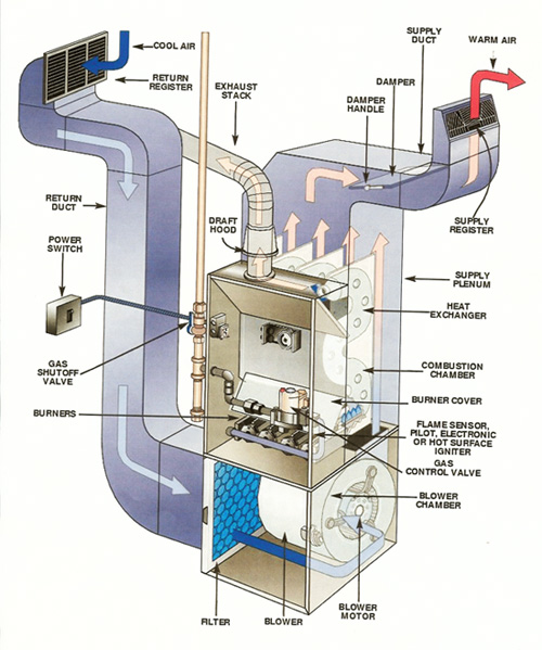 Air Duct System : Air duct cleaning maple valley special